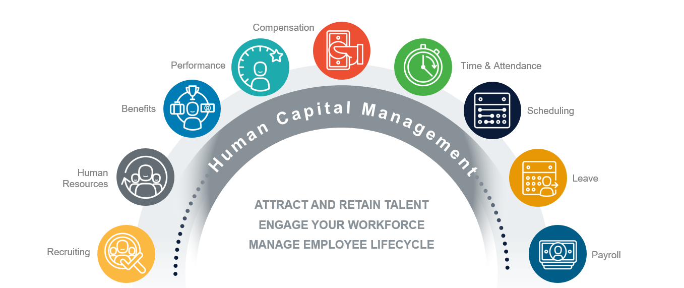 Complete Human Capital Management